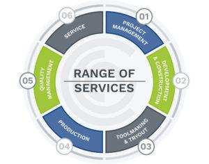 Koch Services